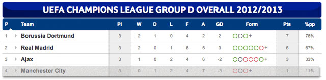 Manchester City Champions League group table 2012