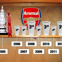 Arsenals trophy cabinet looking bare