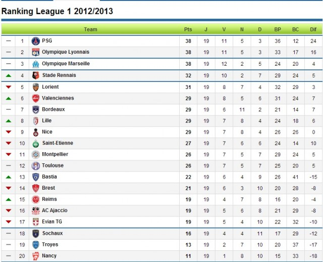 Ligue 1 table- 07-01-2012- As you can see it is really tight. Paris, Marseille and lyon fighting for the title this year.