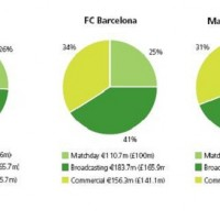 The revenue to the biggest European clubs
