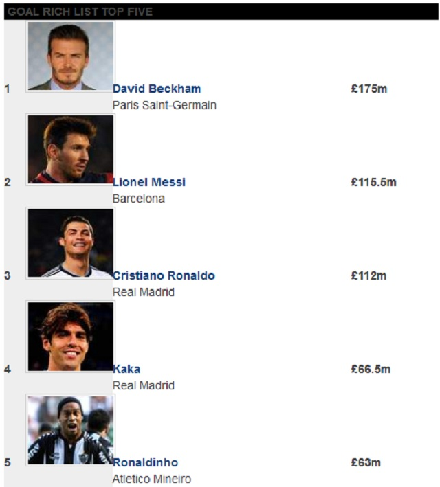 Beckham finished some £59.5m ahead of his nearest rival, Barcelona phenomenon Lionel Messi (£115.5m), who in turn pipped Real Madrid superstar Cristiano Ronaldo (£112m) for the runner-up spot.